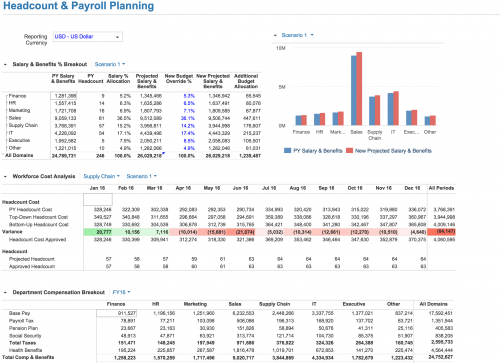 Headcount and Payroll Planning - Anaplan Community on