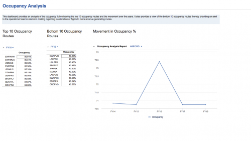Occupancy Analysis