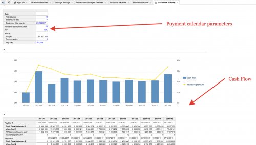 HR CashFlow Parameters and Reporting