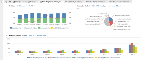 Marketing Forecast Analytics