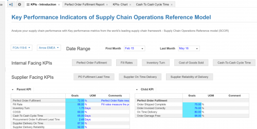 Selected KPI to analyze your supply performance