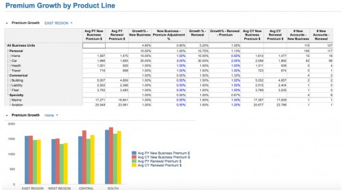 Premium Growth by Product Line