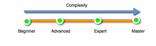 Complexity Rating.jpeg