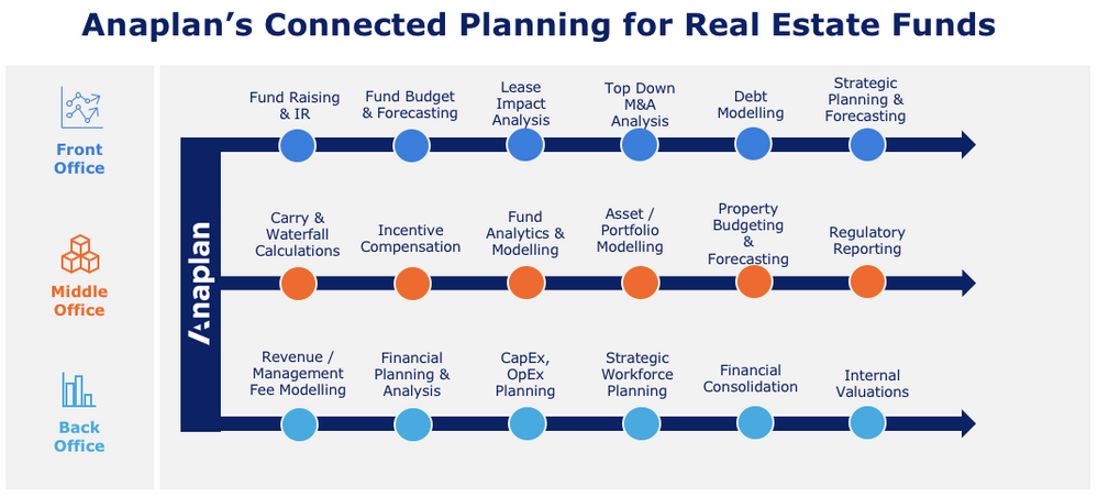 Embracing Connected Planning for Private Capital
