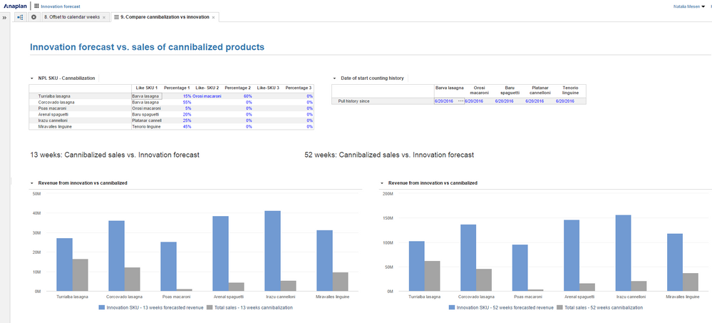 6 Screenshot. Cannibalized sales vs Innovation fcst.PNG