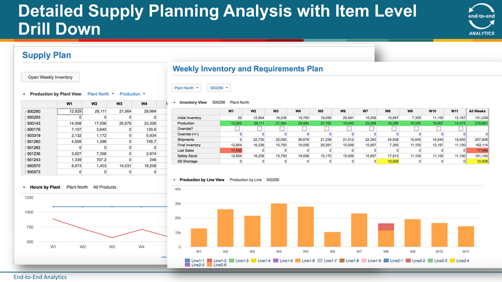 1 Detailed Supply Planning Analysis with Item Level Drill Down .png