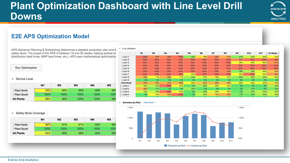 3 Plant Optimization Dashboard with Line Level Drill Downs.png