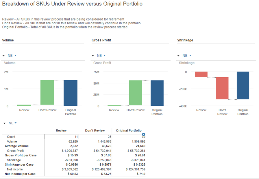 1 Breakdown of SKUs Under Review versus Original Portfolio.PNG