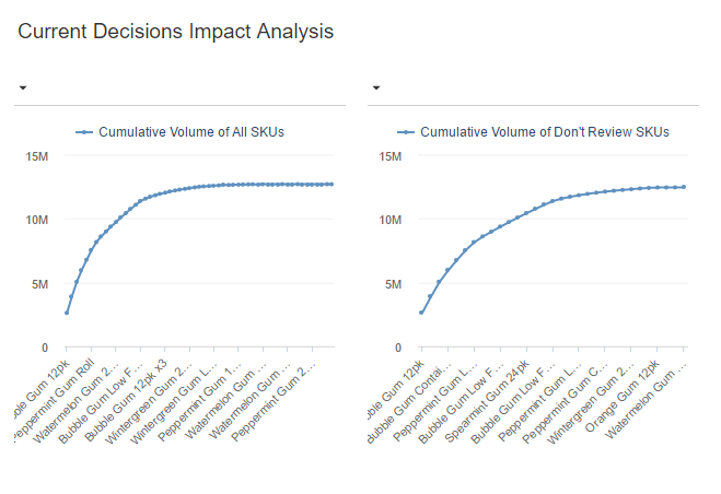 7 Current Decisions Impact Analysis.PNG