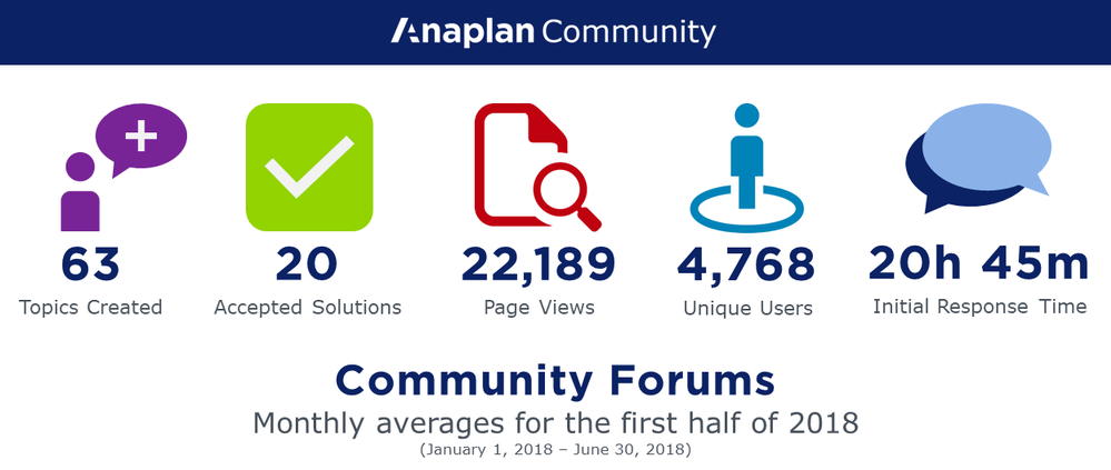 5 Reasons to Post to the Forums in the Anaplan Community.png