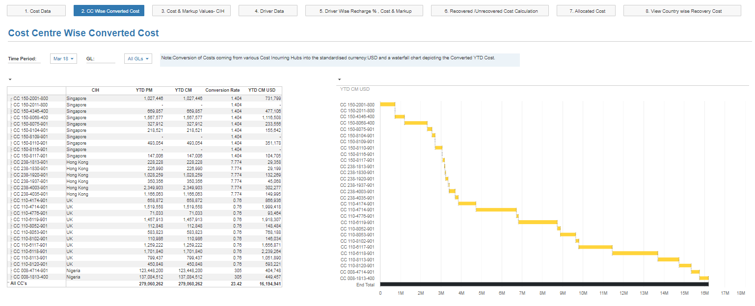 Cost Allocation & Transfer Pricing - Anaplan Community