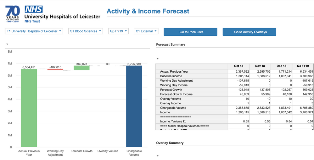 3. Activity and Income Forecasting .png