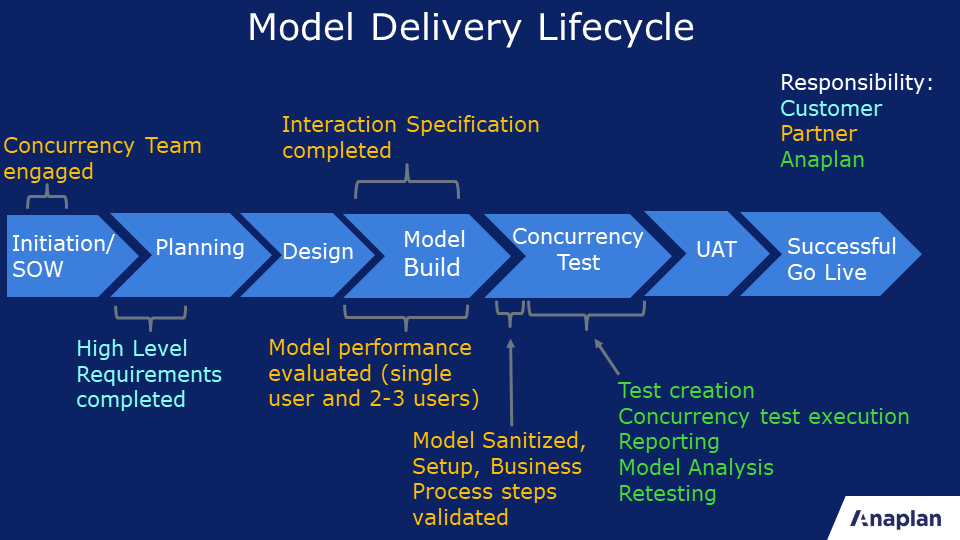 Anaplan Model Concurrency- Model Delivery lifecycle v5.png