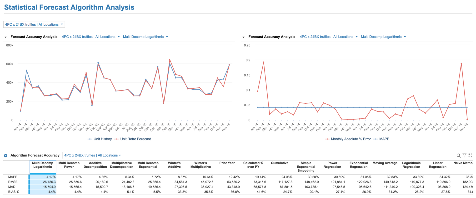 Monthly Statistical Forecasting Calculation Engine - Anaplan