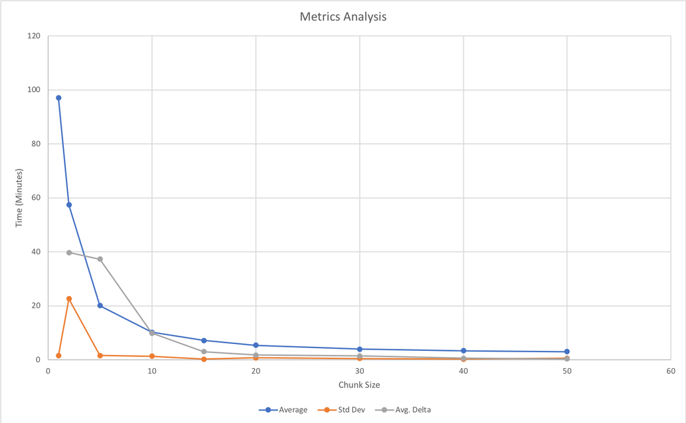 Anaplan Connect Metrics