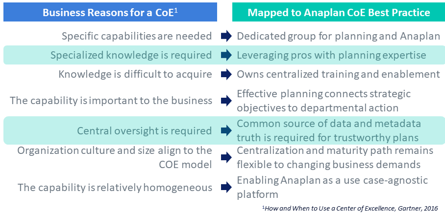 An Anaplan-specific Center of Excellence connects relevant business needs with actionable outcomes.