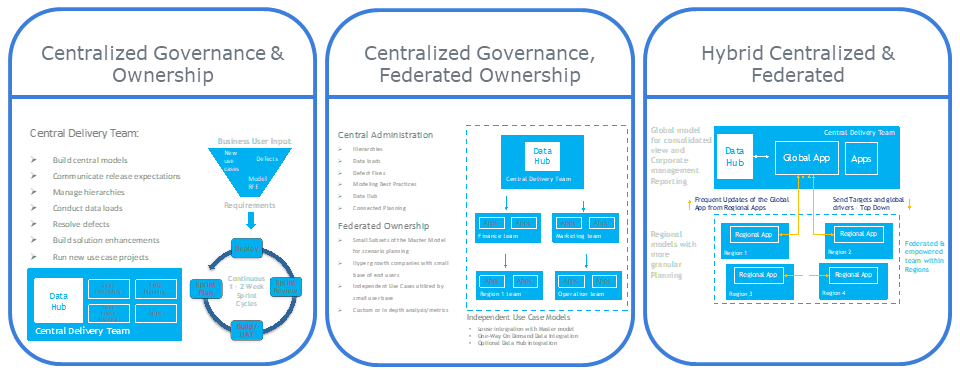 Depending on your centralization blend, select the appropriate governance model.