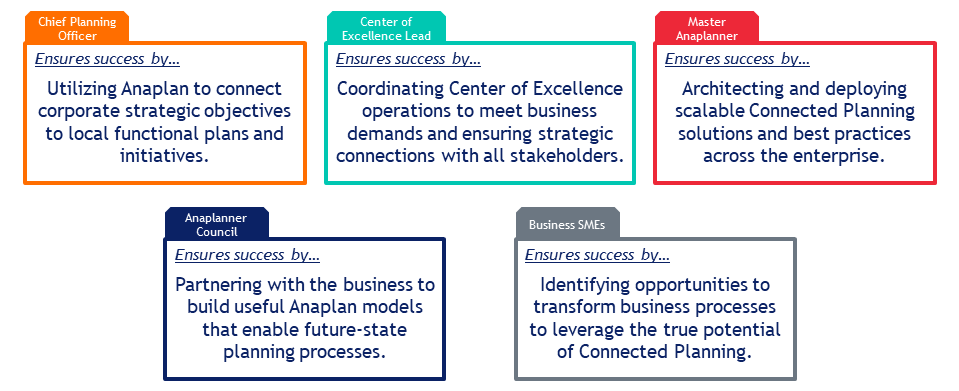 Everybody plays a role in ensuring successful Connected Planning.