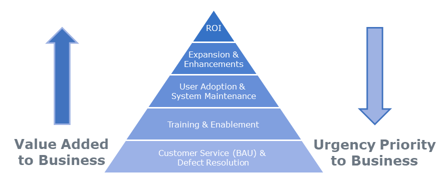 Hierarchy of Center of Excellence production support functions.