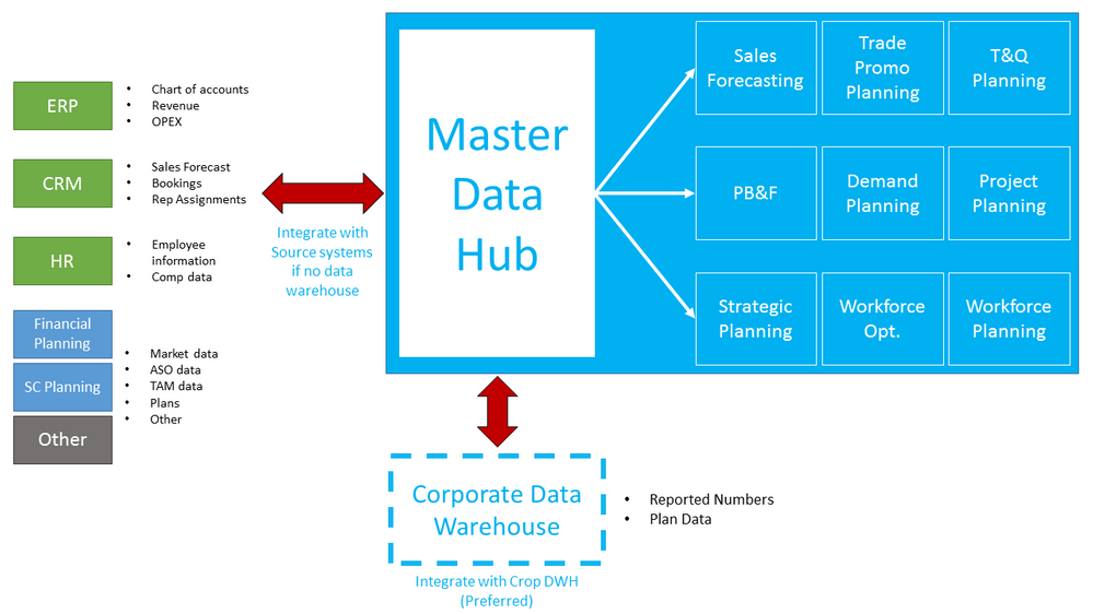 Establishing A Data Hub And Data Architecture Anaplan Community