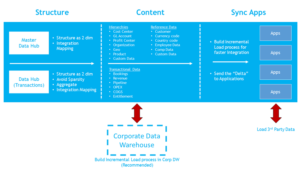 Establishing A Data Hub And Data Architecture Anaplan Community - Data mapping best practices