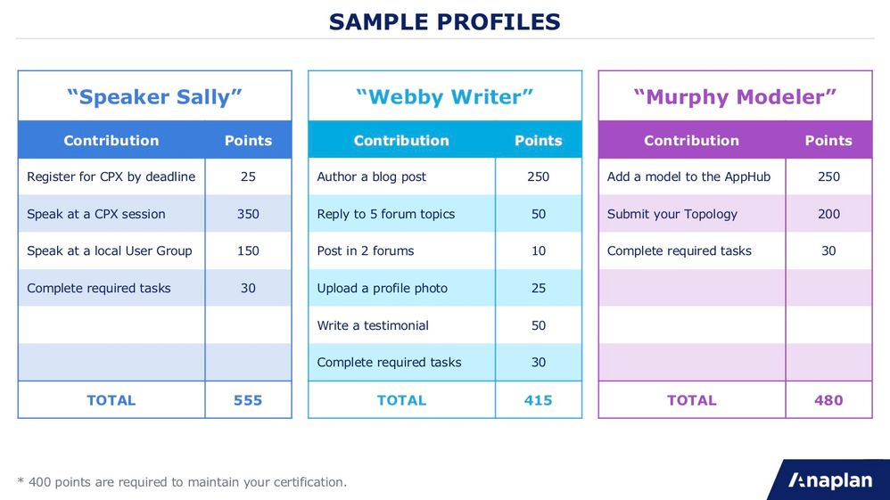 Sample Profiles.jpg