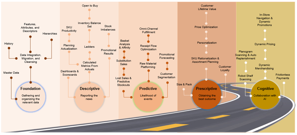 Illustrative example of a typical roadmap