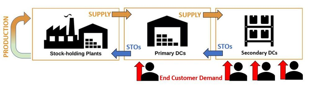 """Simplified representation of some of the """"moving parts"""" across a Supply Chain Network which can impact on the calculation of the total Safety Stock"""