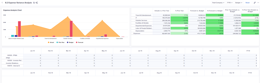 Labor Reporting Dashboard – Provides summary of input labor expenses.
