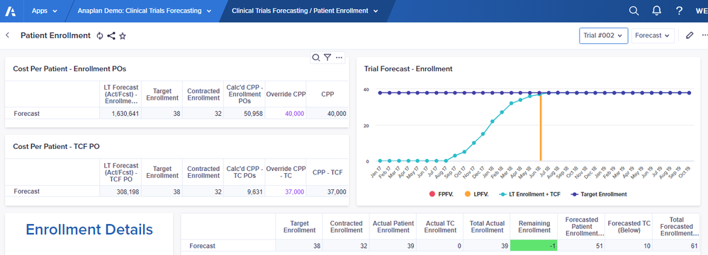 The solution allows for patient enrollment forecasting by trial, using and editing cost per patient as the expense driver, while forecasts are derived using various methods of the manager's choosing, but can be overwritten to allocate a manual forecast where necessary