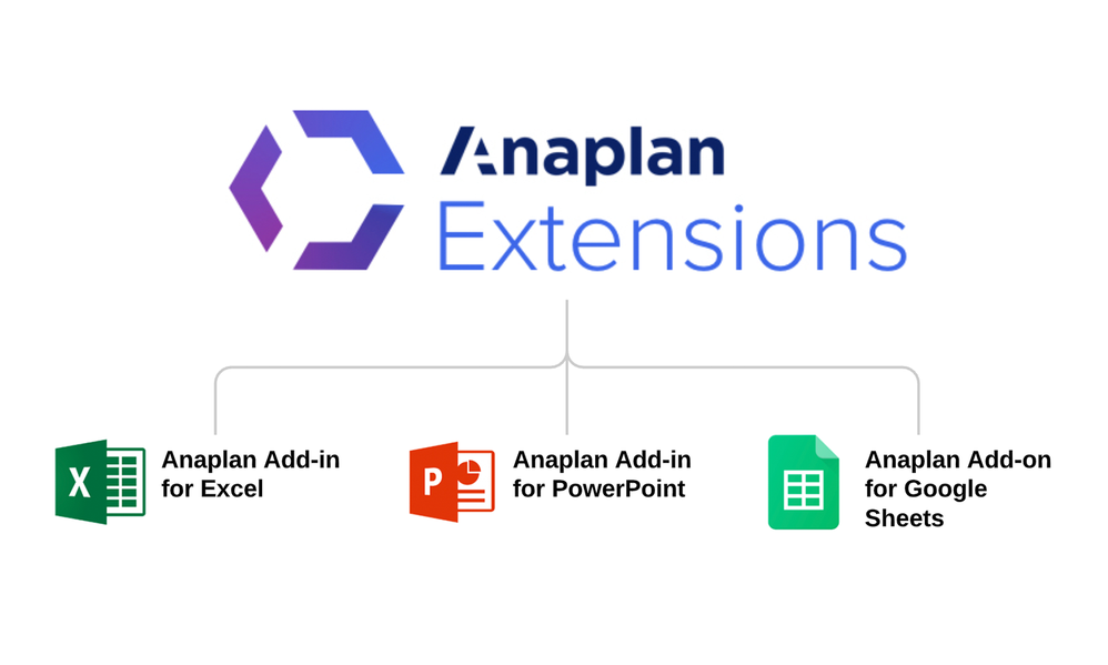 Defining Anaplan Add-ins, Add-ons, and Extensions