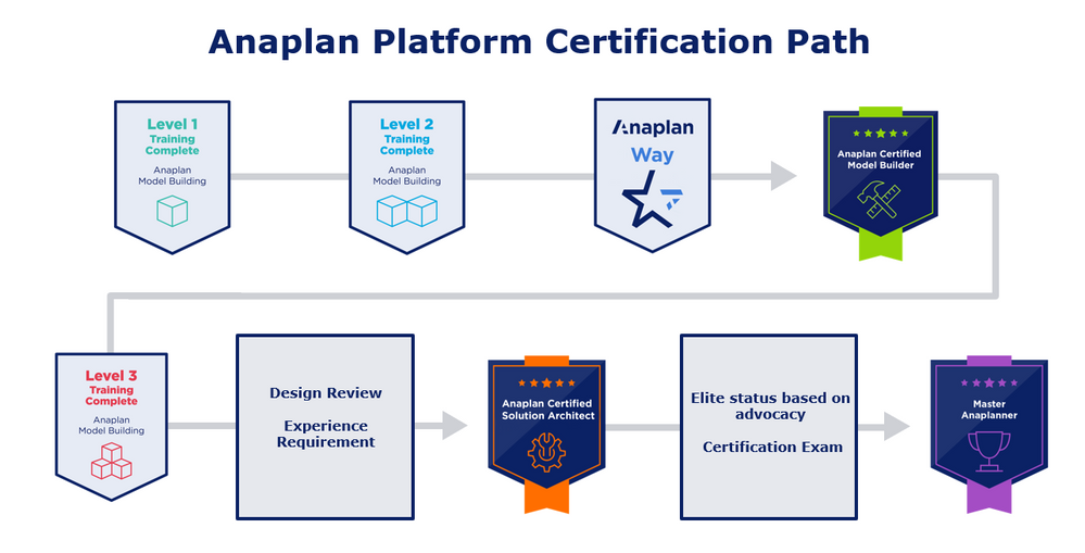 Anaplan Platform Certification PAth.PNG