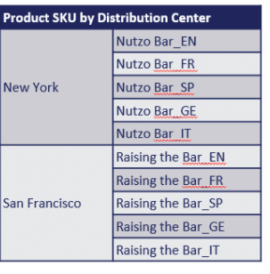 SKU by Distribution Center.PNG