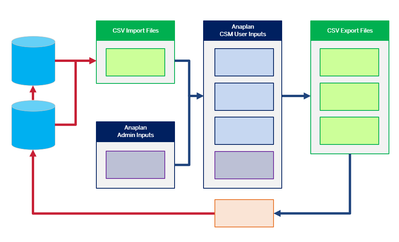 Data Flow Map (Clean).png