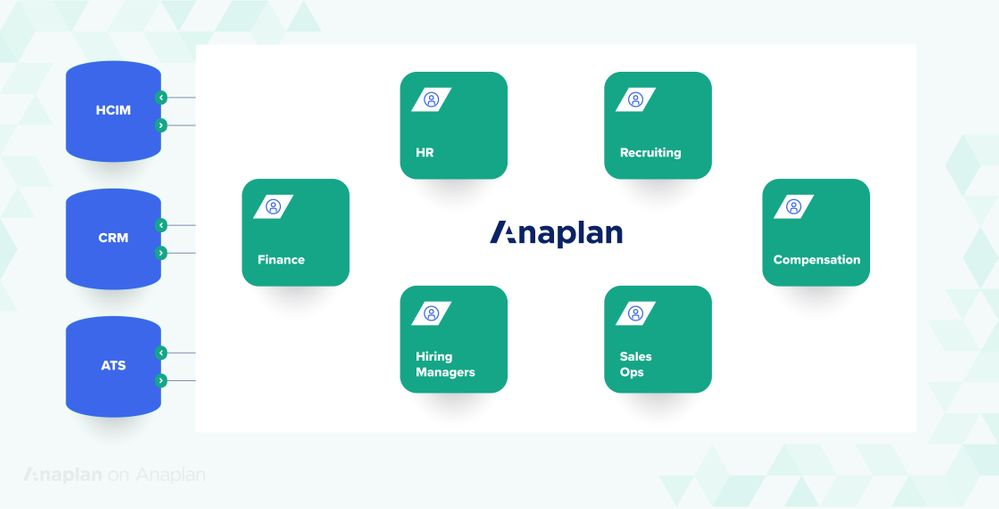 Anaplan headcount planning data sources.