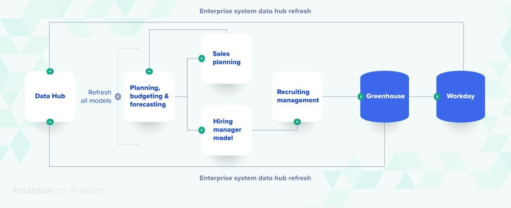 Anaplan headcount planning systems workflow.