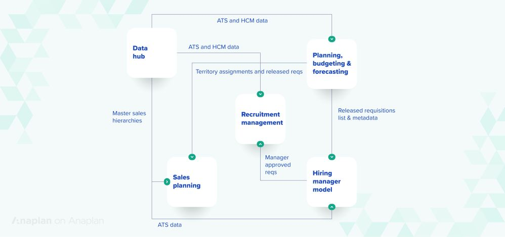 Anaplan headcount planning model structure and data flow.