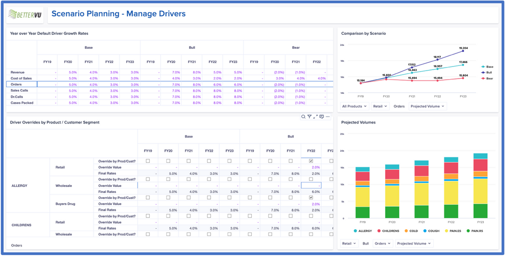 Use of Driver Rates and Overrides to project Business Volumes