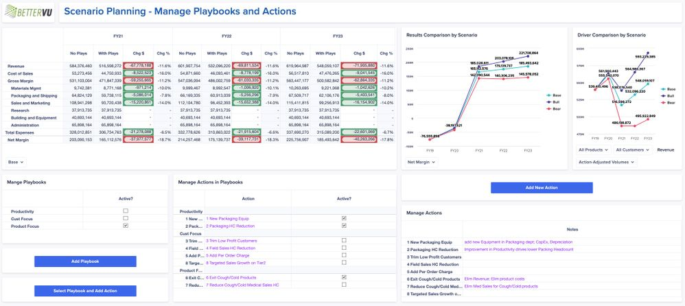 Figure 4:Enable playbooks and actions; evaluate impact on P&L