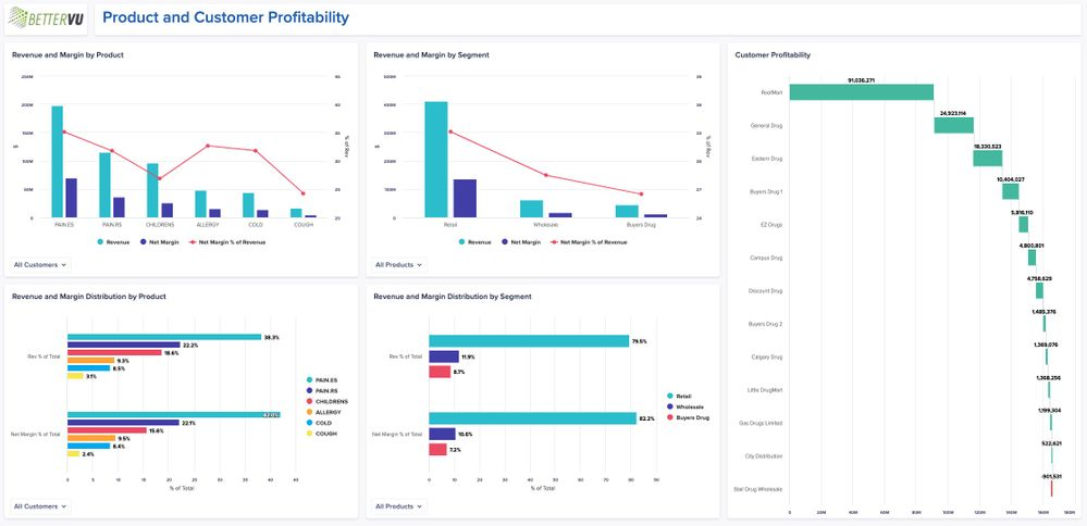 Figure 5: Profitability analysis can inform potential actions