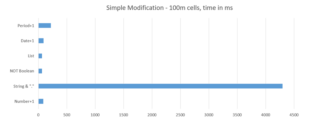 Performance Cost by Cell type