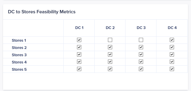 1.5 – Input represents DC to Stores supply feasibility metric /constraint.