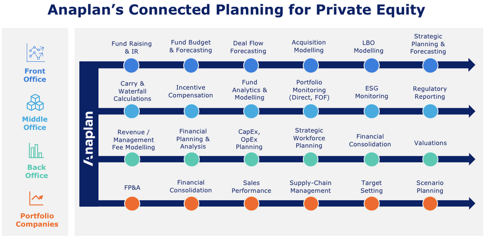 Emcing Connected Planning for Private Capital - Anaplan Community on